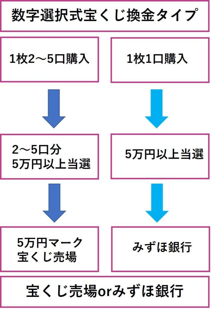 5万円マークの宝くじ売り場かみずほ銀行で換金か?