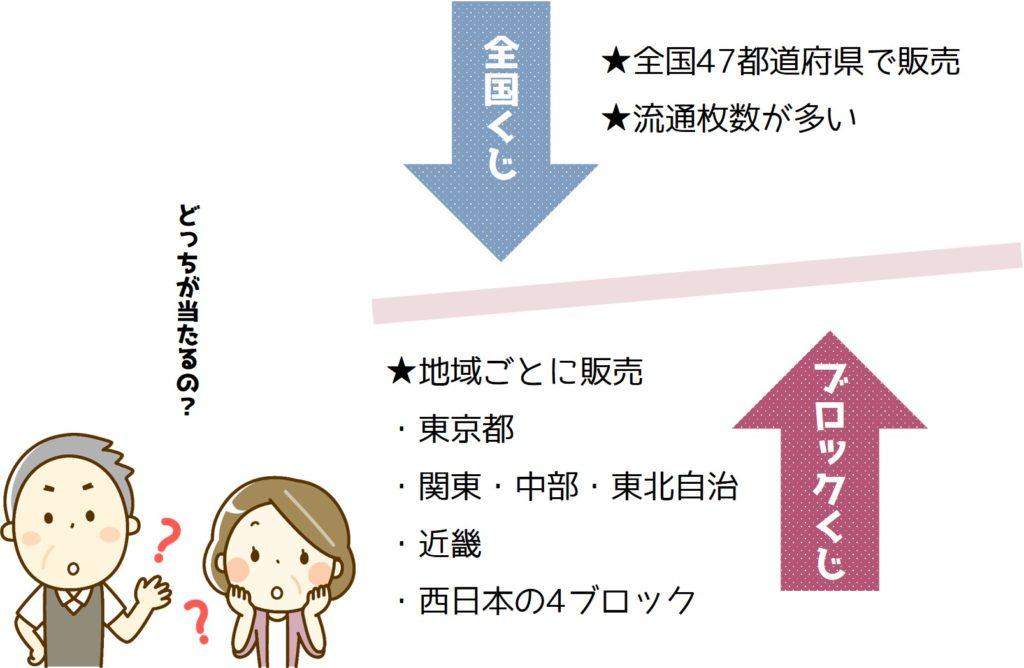 全国くじは47都道府県でブロックくじは東京都、関東・中部・東北自治、近畿、西日本