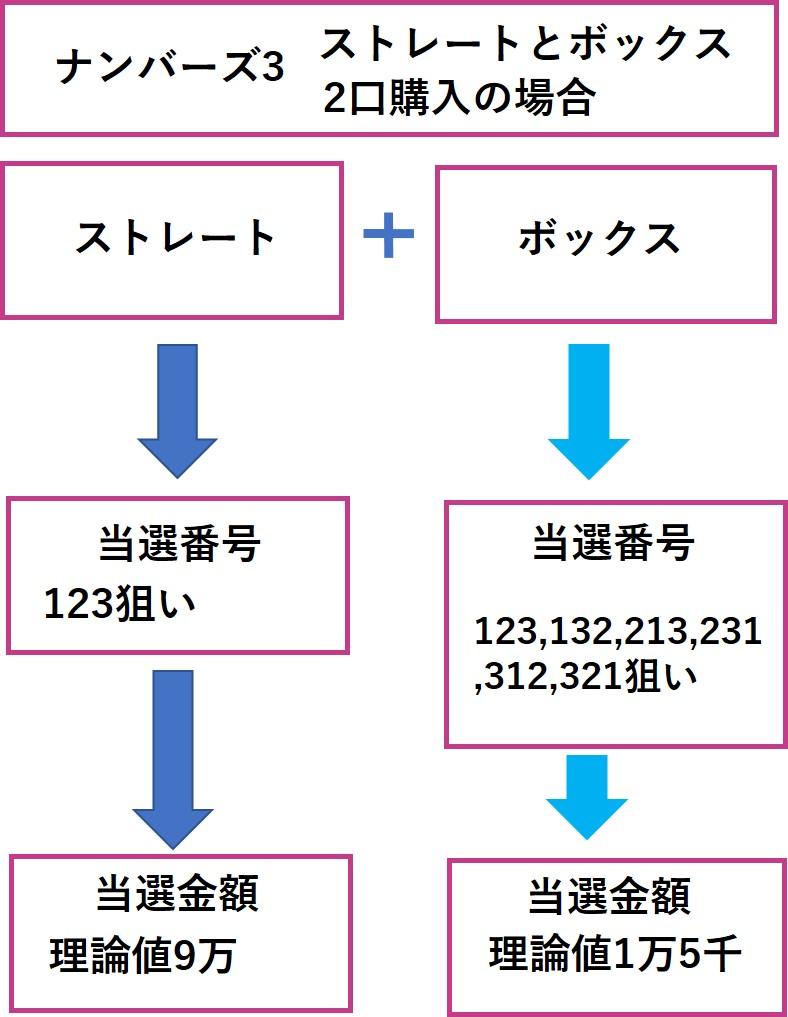 ストレート(理論値9万円)とボックス(理論値)1万5千円の両方狙う