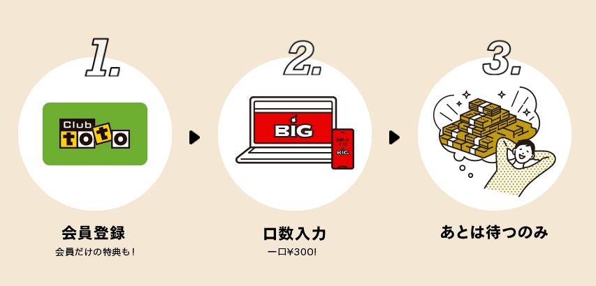 MEGA BIG(メガビッグ)のオンラインでの購入方法